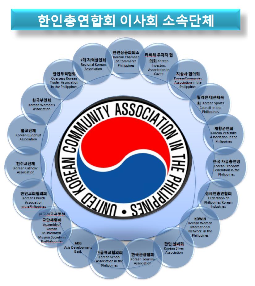 한인총연합회 이사회 소속단체.png